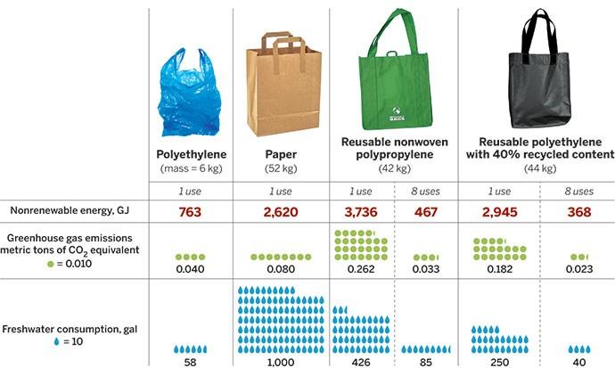 Χαρτί έναντι Πλαστικό. Ποιο είναι πιο οικολογικό