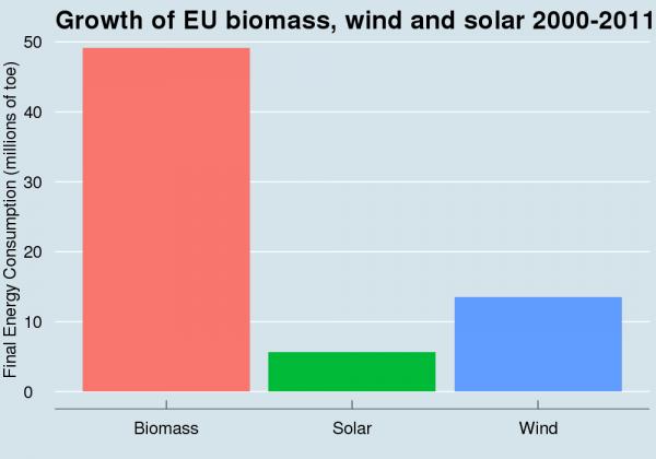 biomass wind solar chart