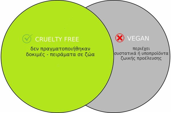 creuelty free not vegan_VeganWorld.gr