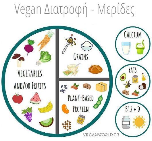 Vegan Πιάτο ποσότητα μερίδες Διατροφή